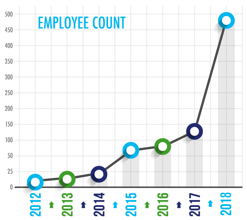 Employee Growth Chart